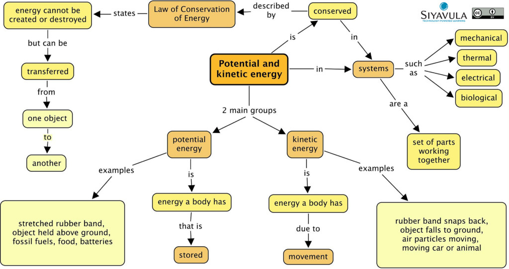 on energy transformation diagrams examples